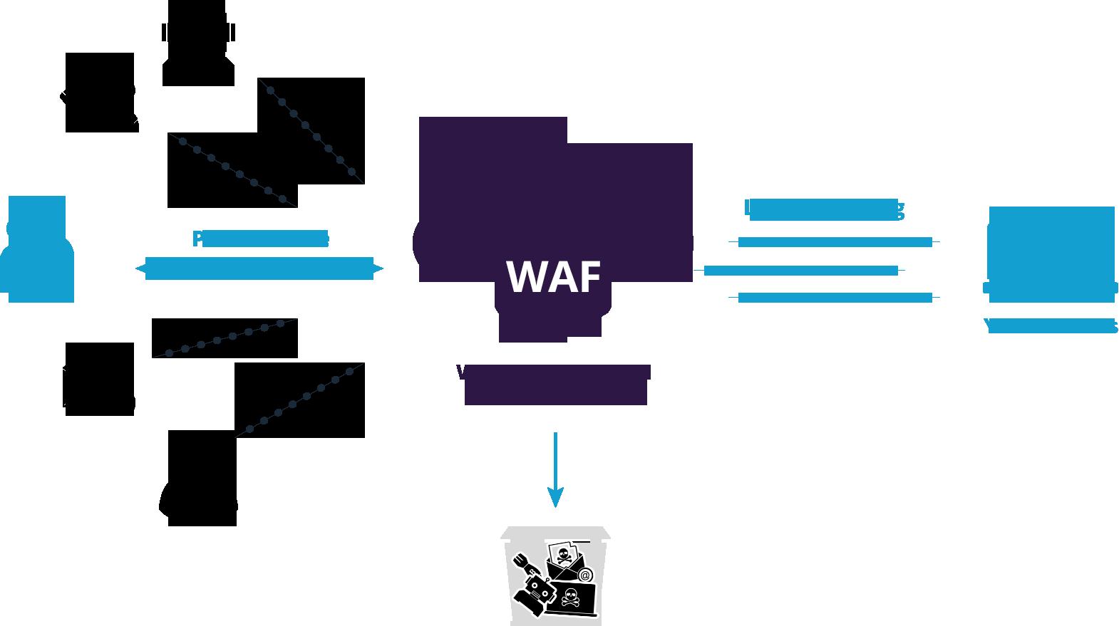 What is Website Application Firewall(WAF)|Yuan-Jhen